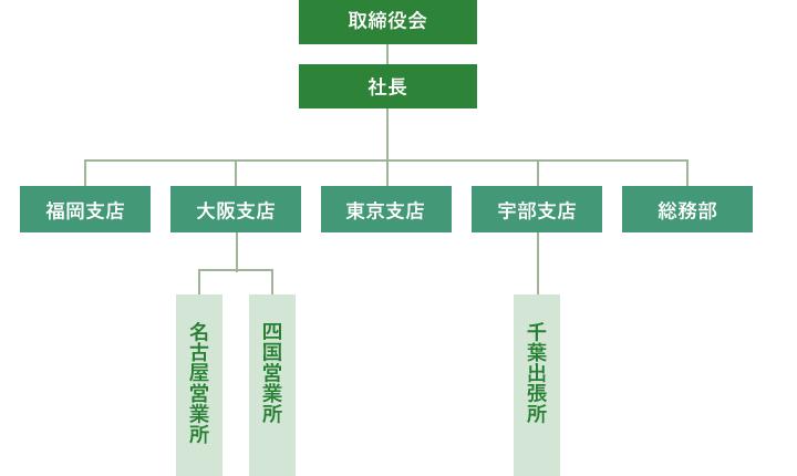 防長商事 組織図